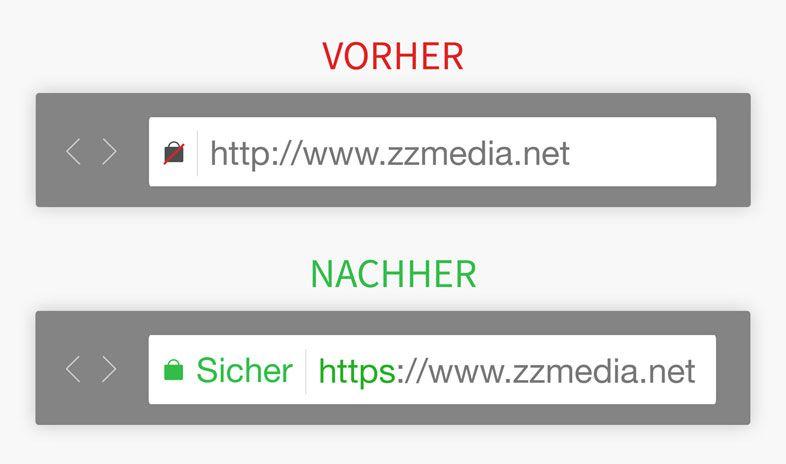 Blog - Warum Sie mit SSL Verschlüsselung und https sicherer im Web ...