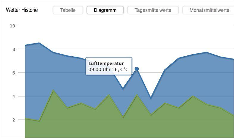 Blog - Wetterstation für die Stadtwerke Hennigsdorf